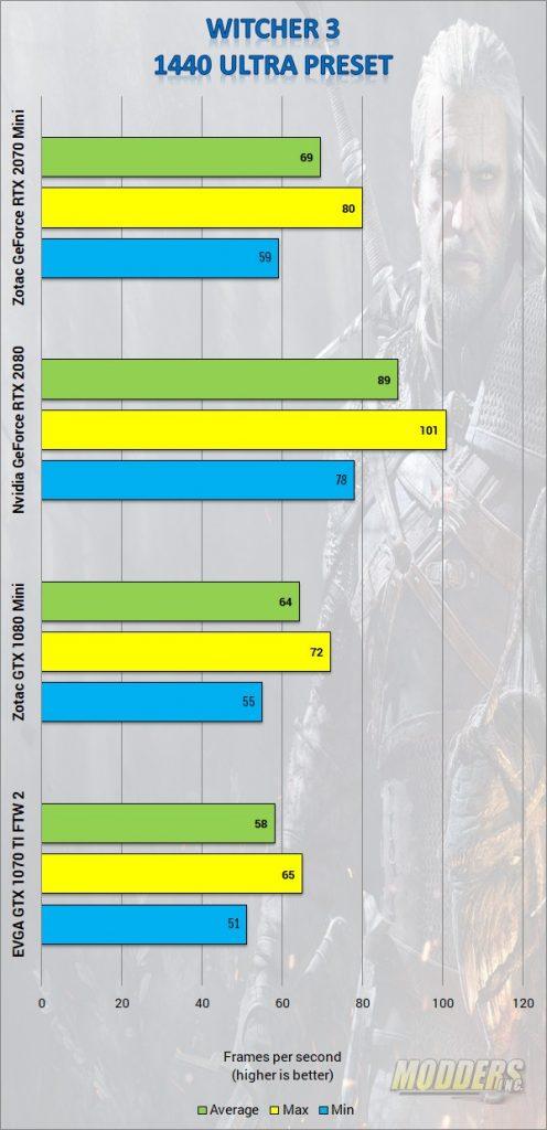 ZOTAC GAMING GeForce RTX 2070 MINI Review DLSS, Gaming, GPU, Graphics Card, Nvida, Real Time Ray-tracing, rtx, Video Card, Zotac 5