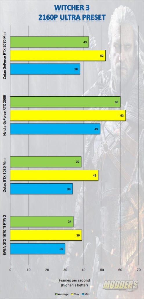 ZOTAC GAMING GeForce RTX 2070 MINI Review DLSS, Gaming, GPU, Graphics Card, Nvida, Real Time Ray-tracing, rtx, Video Card, Zotac 6