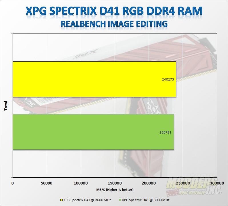 ADATA XPG SPECTRIX D41 3000MHz RGB Memory Review ADATA, led, rgb, Samsung, xpg 8
