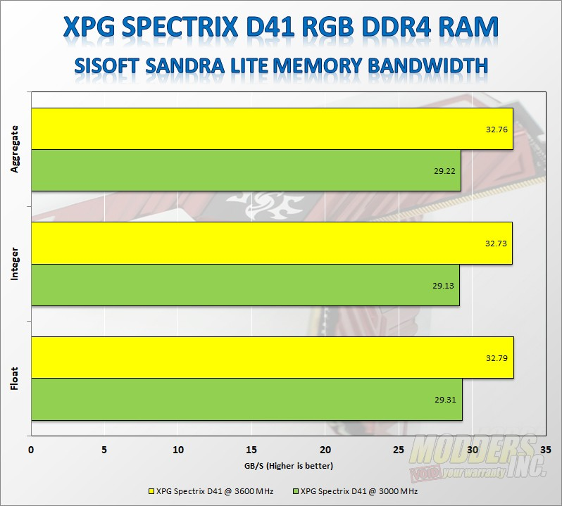 ADATA XPG SPECTRIX D41 3000MHz RGB Memory Review ADATA, led, rgb, Samsung, xpg 7