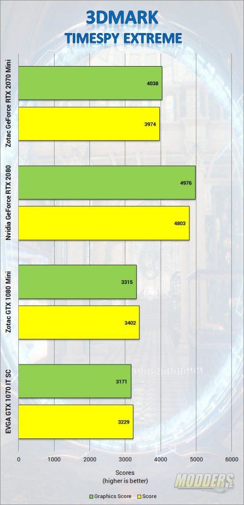 ZOTAC GAMING GeForce RTX 2070 MINI Review DLSS, Gaming, GPU, Graphics Card, Nvida, Real Time Ray-tracing, rtx, Video Card, Zotac 2