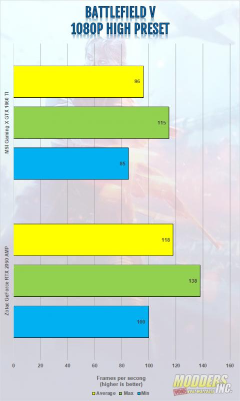 MSI Gaming X Geforce GTX 1660 TI Review Gaming, Gaming X, Geforce GTX 1660 ti, Graphics Card, GTX 1660 ti, modders-inc, MSI, MSI Gaming X 1660 ti, Twin Frozr 7, Video Card 1