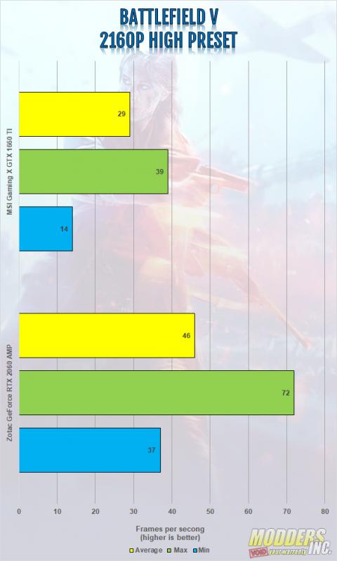 MSI Gaming X Geforce GTX 1660 TI Review Gaming, Gaming X, Geforce GTX 1660 ti, Graphics Card, GTX 1660 ti, modders-inc, MSI, MSI Gaming X 1660 ti, Twin Frozr 7, Video Card 3
