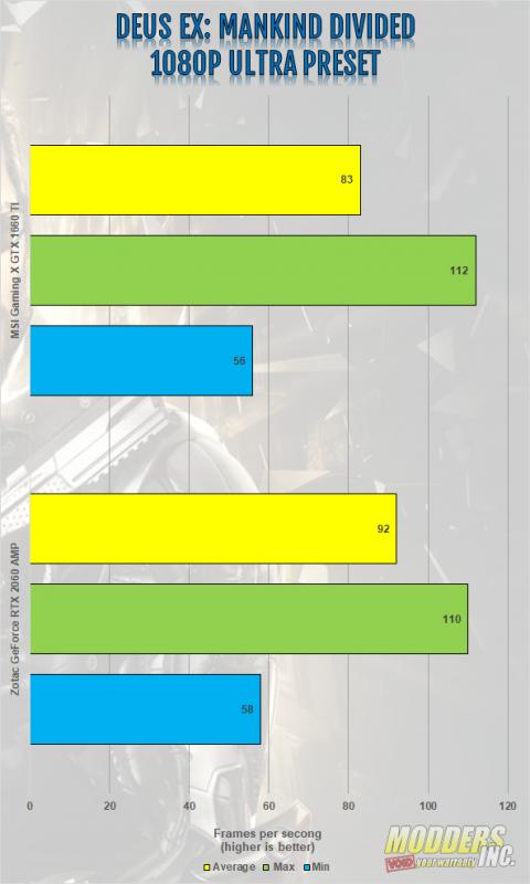 MSI Gaming X Geforce GTX 1660 TI Review Gaming, Gaming X, Geforce GTX 1660 ti, Graphics Card, GTX 1660 ti, modders-inc, MSI, MSI Gaming X 1660 ti, Twin Frozr 7, Video Card 4