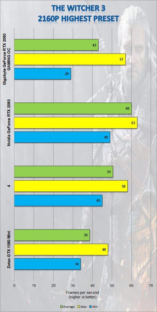 Gigabyte RTX 2060 Gaming OC 6G
