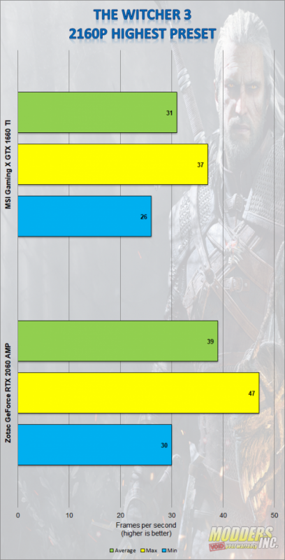 MSI Gaming X Geforce GTX 1660 TI Review Gaming, Gaming X, Geforce GTX 1660 ti, Graphics Card, GTX 1660 ti, modders-inc, MSI, MSI Gaming X 1660 ti, Twin Frozr 7, Video Card 12