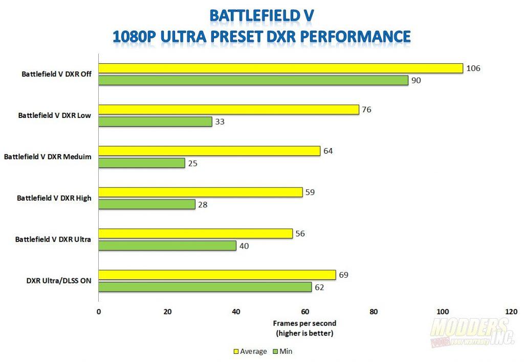 MSI GeForce RTX 2060 Ventus 6G OC Graphics Card Review 2060, Gaming, GeForce, Graphics Card, MSI, Nvidia, overclock, Turing, Video Card 4