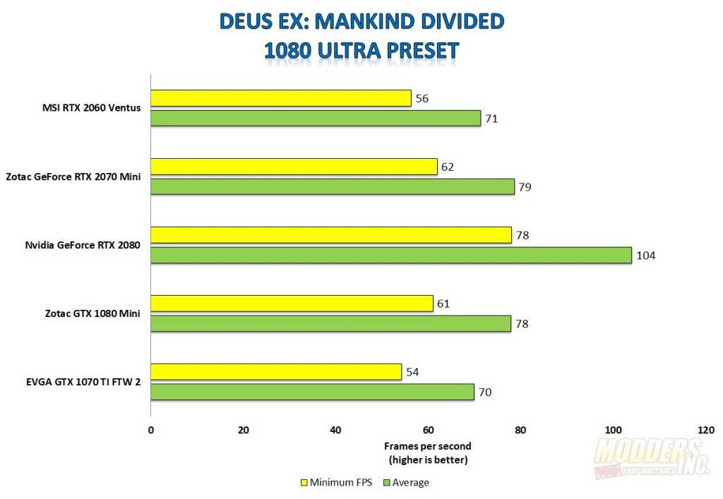 MSI GeForce RTX 2060 Ventus 6G OC Graphics Card Review 2060, Gaming, GeForce, Graphics Card, MSI, Nvidia, overclock, Turing, Video Card 1