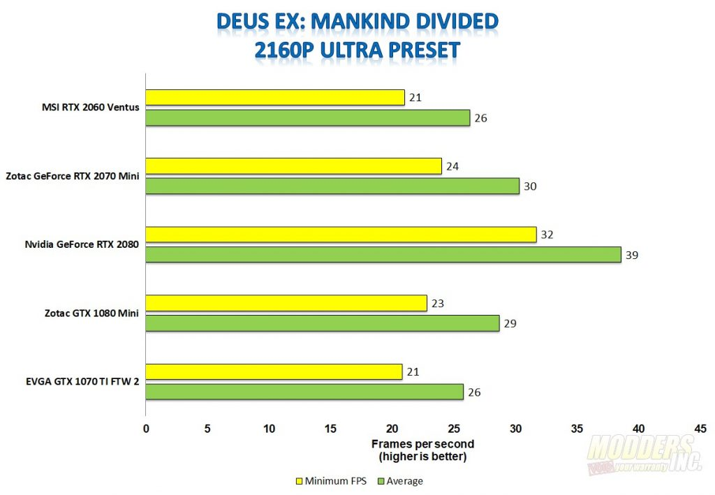 MSI GeForce RTX 2060 Ventus 6G OC Graphics Card Review 2060, Gaming, GeForce, Graphics Card, MSI, Nvidia, overclock, Turing, Video Card 3