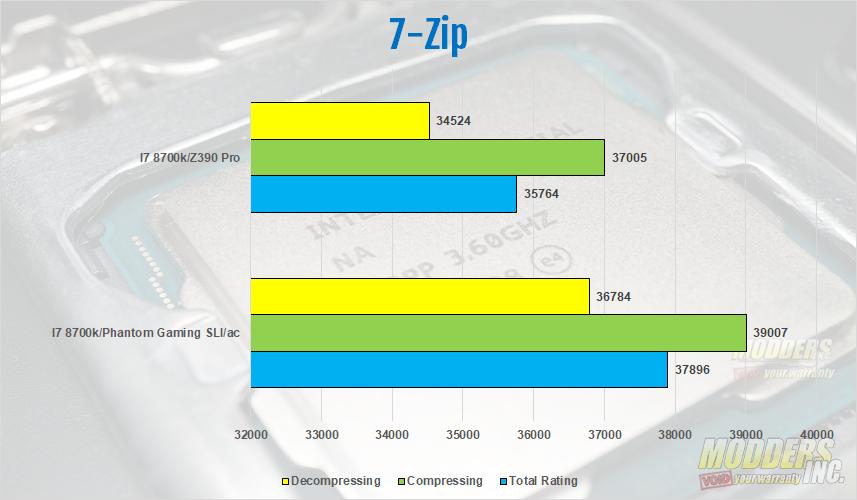 ASRock Z390 Phantom Gaming SLI/ac Review 9th generation Intel motherboards, ASRock, ASRock Phantom Gaming SLI/ac, Modders-Inc motherboard reviews, Phantom Gaming, Z390 Chipset, Z390 Phantom Gaming 3
