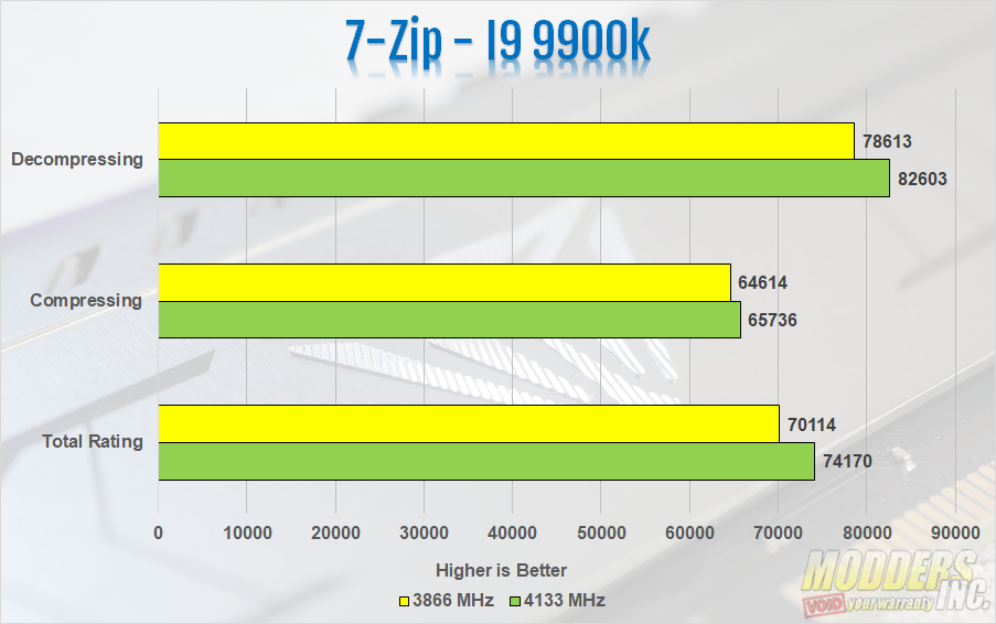 Patriot Viper Steel DDR4 3866 MHz Memory Review — Page 5 of