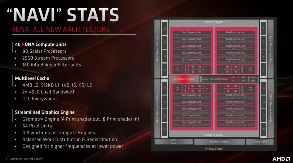 AMD Radeon RX 5700XT & Radeon RX 5700 Review Navi 1