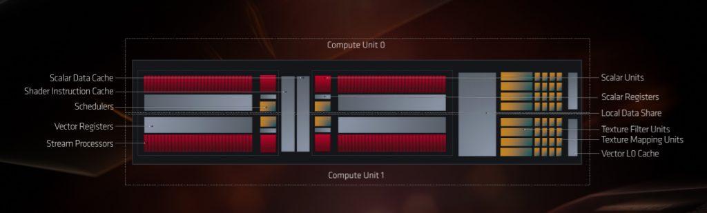 AMD Radeon RX 5700XT & Radeon RX 5700 Review Navi 5