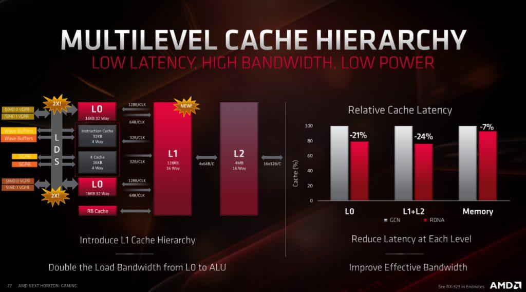 AMD Radeon RX 5700XT & Radeon RX 5700 Review Navi 6