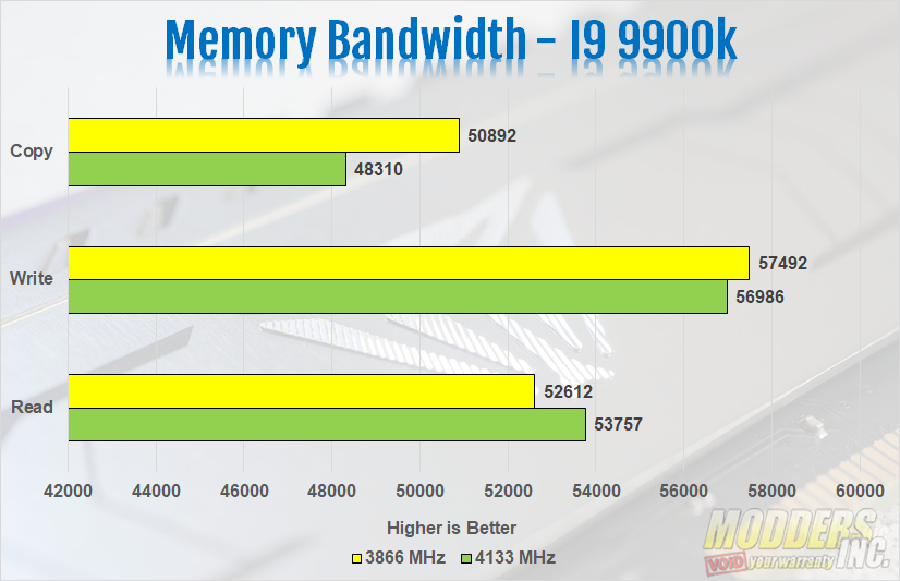 Patriot Viper Steel DDR4 3866 MHz Memory Review Fast DDR4 Memory, Modders-Inc memory reviews, Patriot, Viper Memory, Viper Steel, Viper Steel DDR4 3866 2