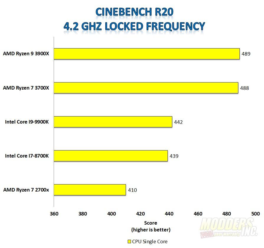 AMD Ryzen 7 3700X and AMD Ryzen 9 3900X CPU Review — Page 5
