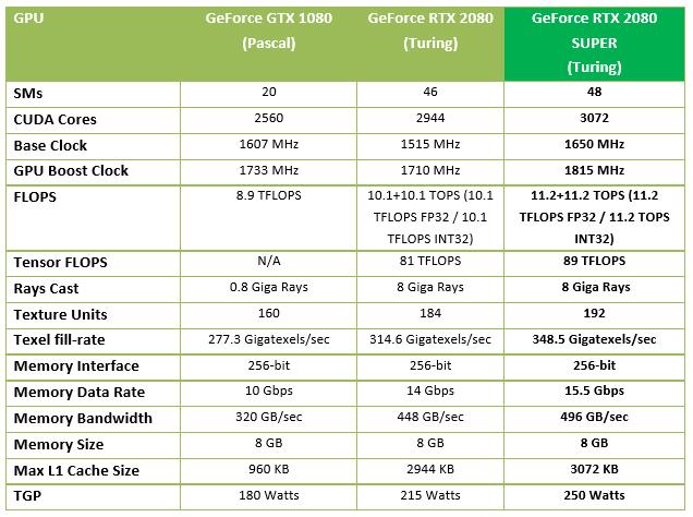 Nvidia GeForce RTX 2080 Super Review specs