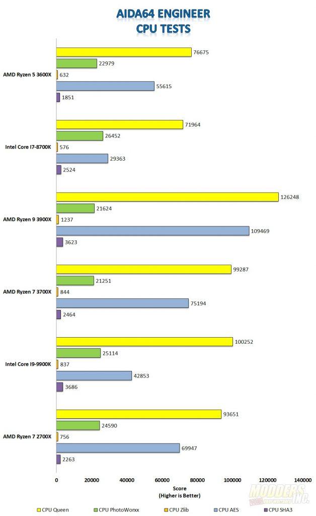 AMD Ryzen 5 3600X CPU Review 3600X, AMD, ddr4, PCIE 4.0, ryzen, X570 1