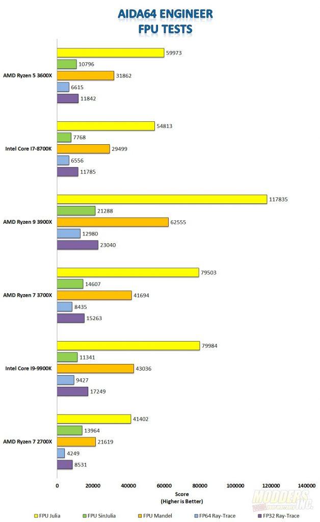 AMD Ryzen 5 3600X CPU Review 3600X, AMD, ddr4, PCIE 4.0, ryzen, X570 2