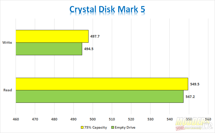 ADATA SU750 Crystal Disk Mark 5