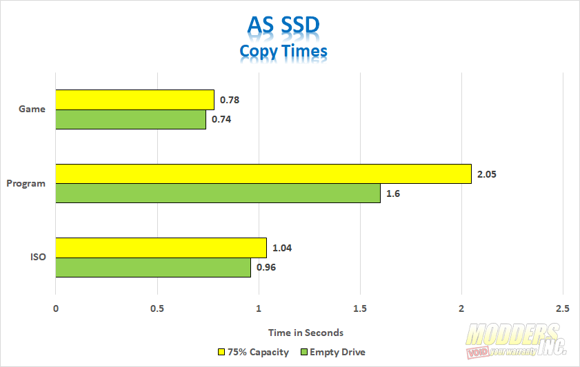 ADATA SU750 AS SSD Copy Times