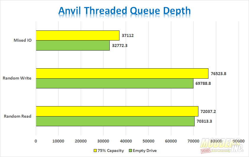 ADATA SU750 Anvil Queue Depth