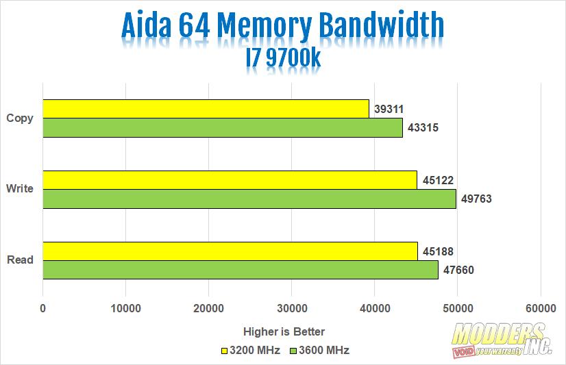 Vulcan Z Aida Bandwidth