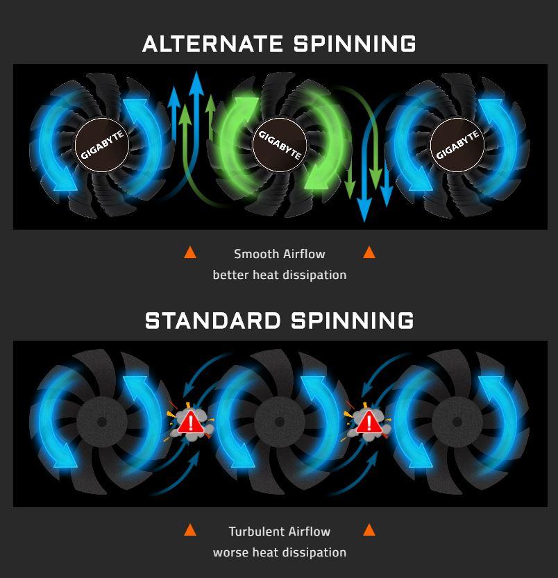1660 Super alternate spinning fans