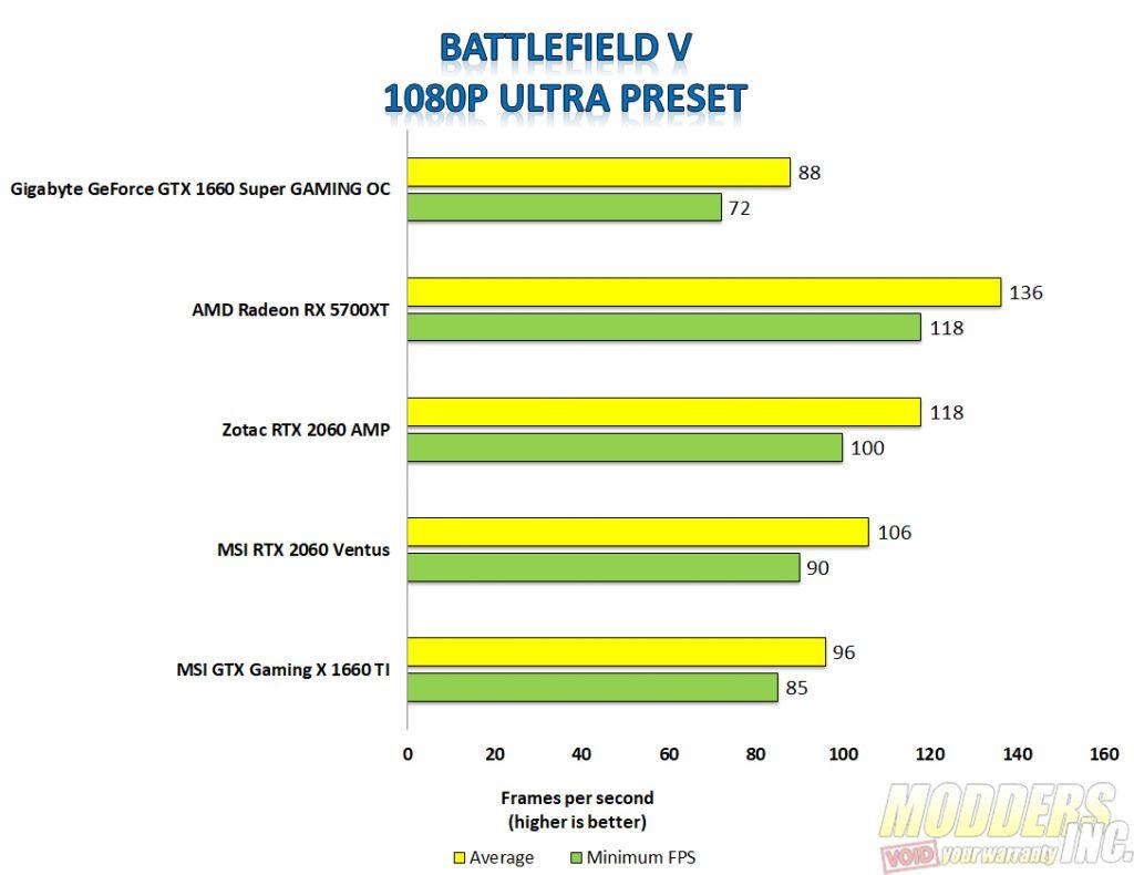 Gigabyte 1660 super Batltlefield V 1080p