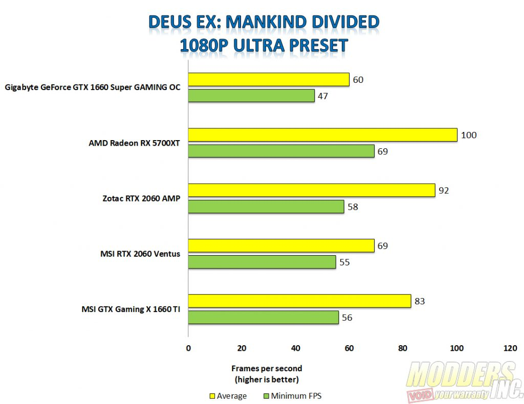 Gigabyte Geforce GTX 1660 Super Review 1660 Super, Geforce GTX, Gigabyte, Gigabyte 1660 Super, Modders-Inc GPU Reviews, Nvidia GTX 1