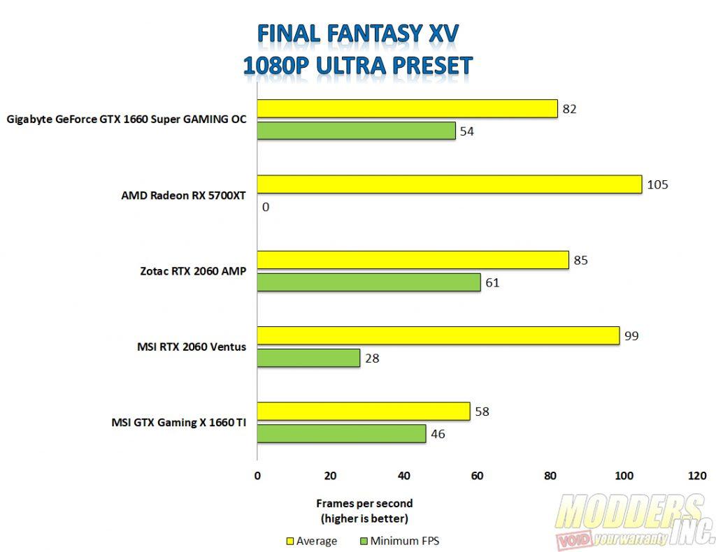 Gigabyte 1660 super Final Fantasy XV 1080p