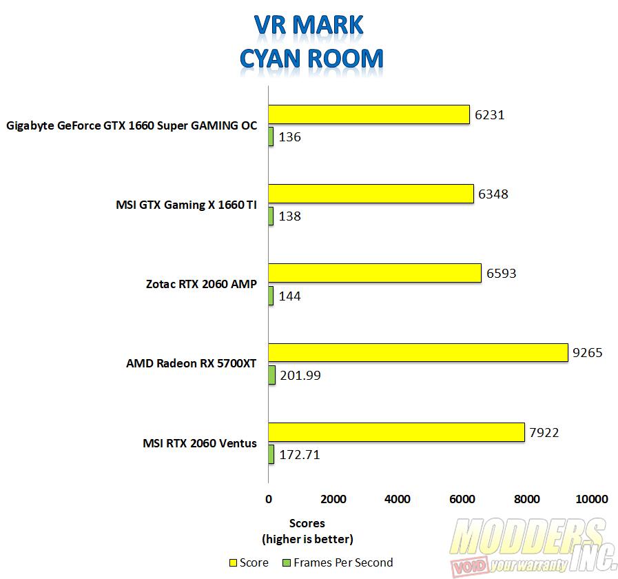 Gigabyte 1660 super VR mark Cyan Room