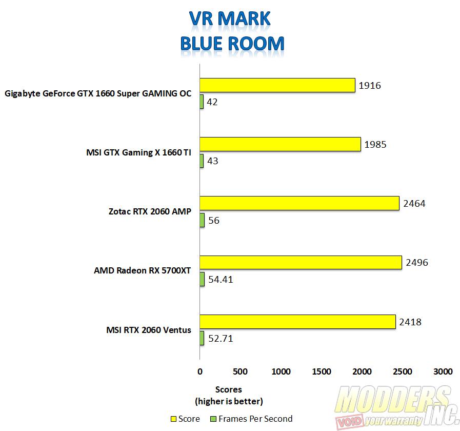 Gigabyte 1660 super VR mark blue room
