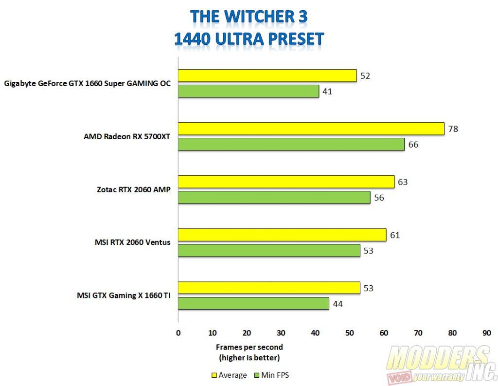 Gigabyte 1660 super Witcher 3 1440p