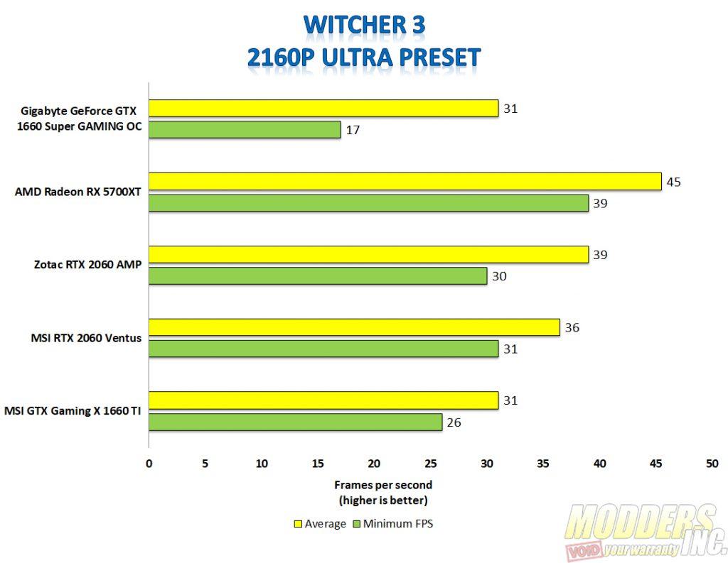 Gigabyte 1660 super Witcher 3 4k