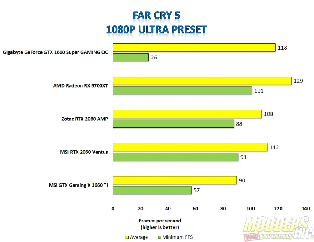 Gigabyte 1660 super far cry 5 1080p