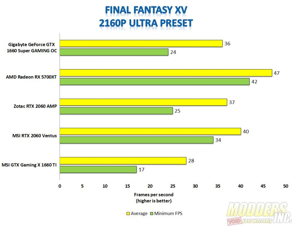 Gigabyte 1660 super final fantasy xv 4k