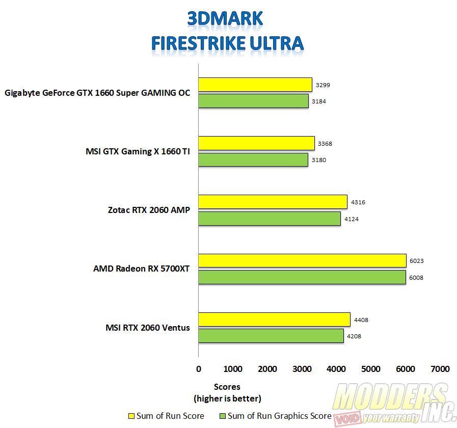 Gigabyte Geforce GTX 1660 Super Review 1660 Super, Geforce GTX, Gigabyte, Gigabyte 1660 Super, Modders-Inc GPU Reviews, Nvidia GTX 2