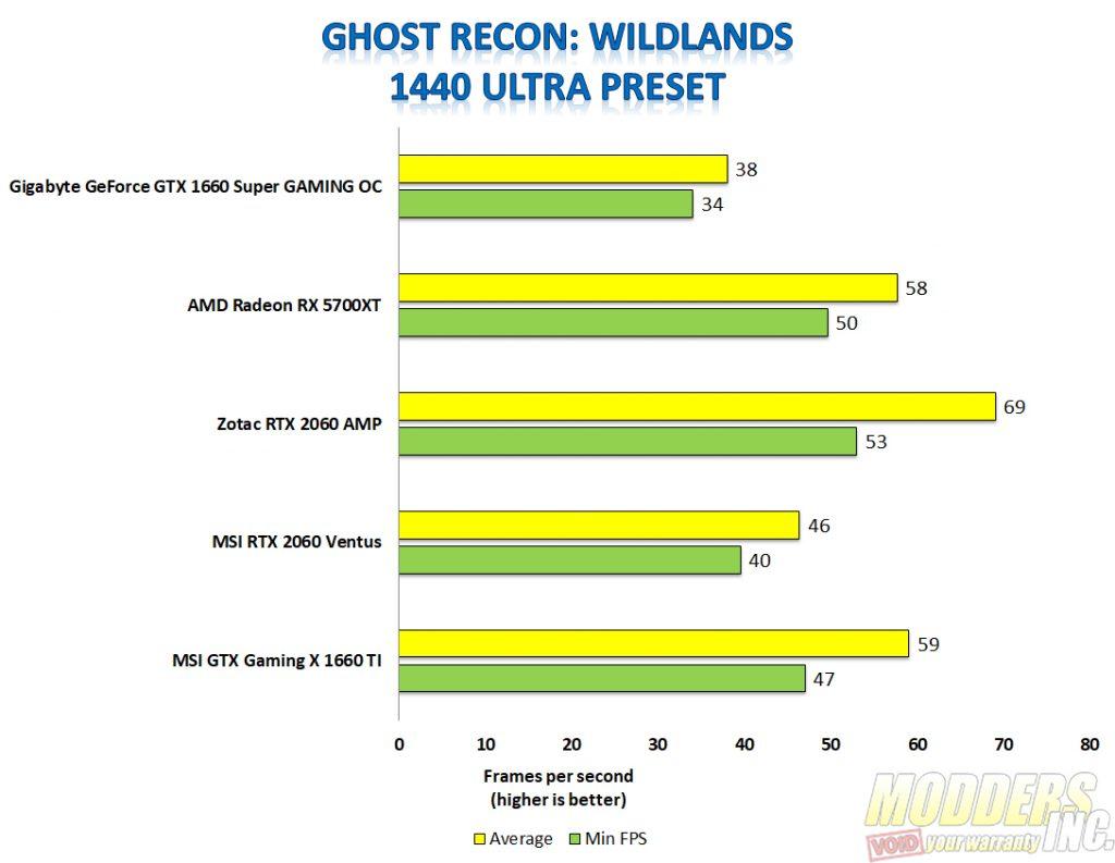 Gigabyte 1660 super ghost recon 1440p