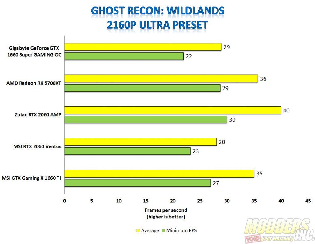 Gigabyte 1660 super ghost recon 4k