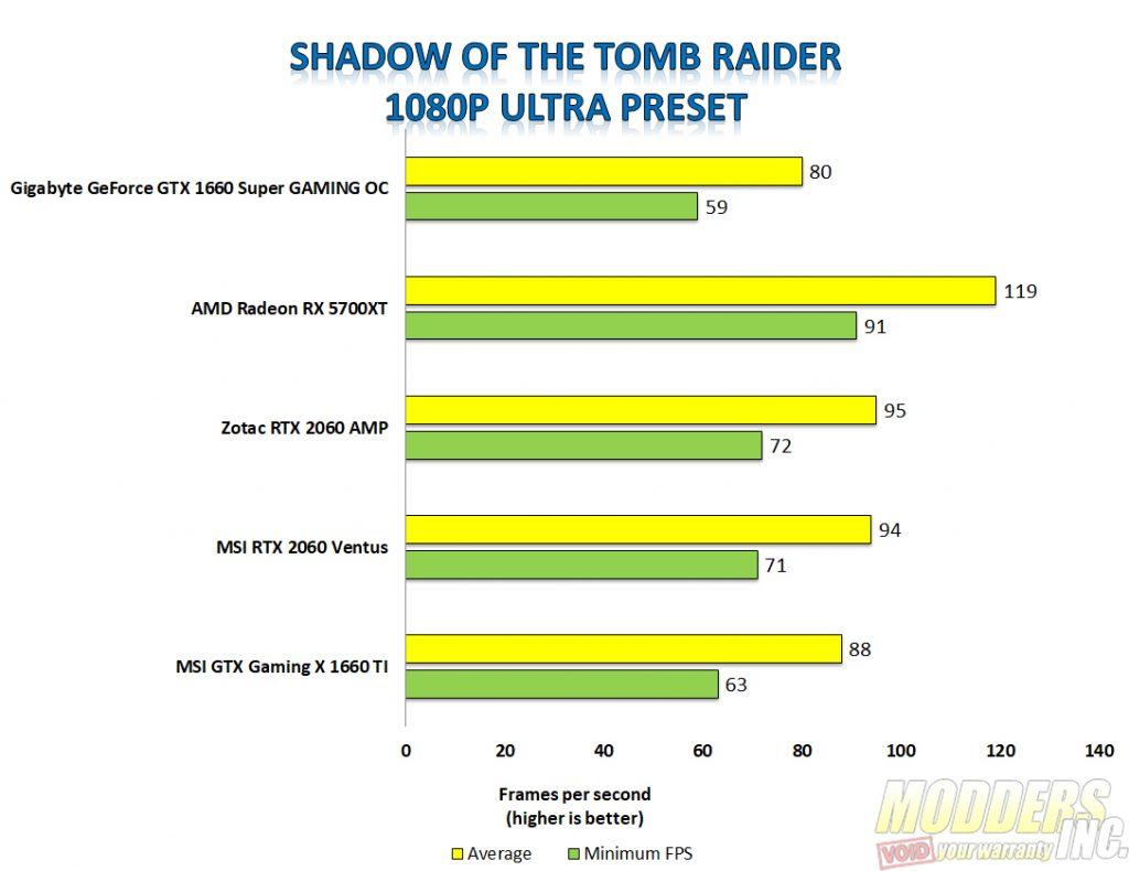 Gigabyte 1660 super shadow of the tomb raider 1080p