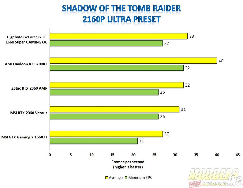 Gigabyte 1660 super shadow of the tomb raider 4k