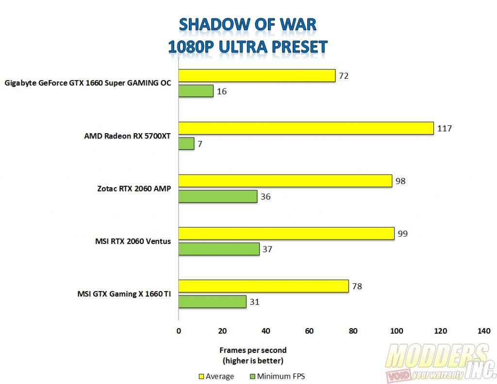 Gigabyte 1660 super shadow of war 1080p