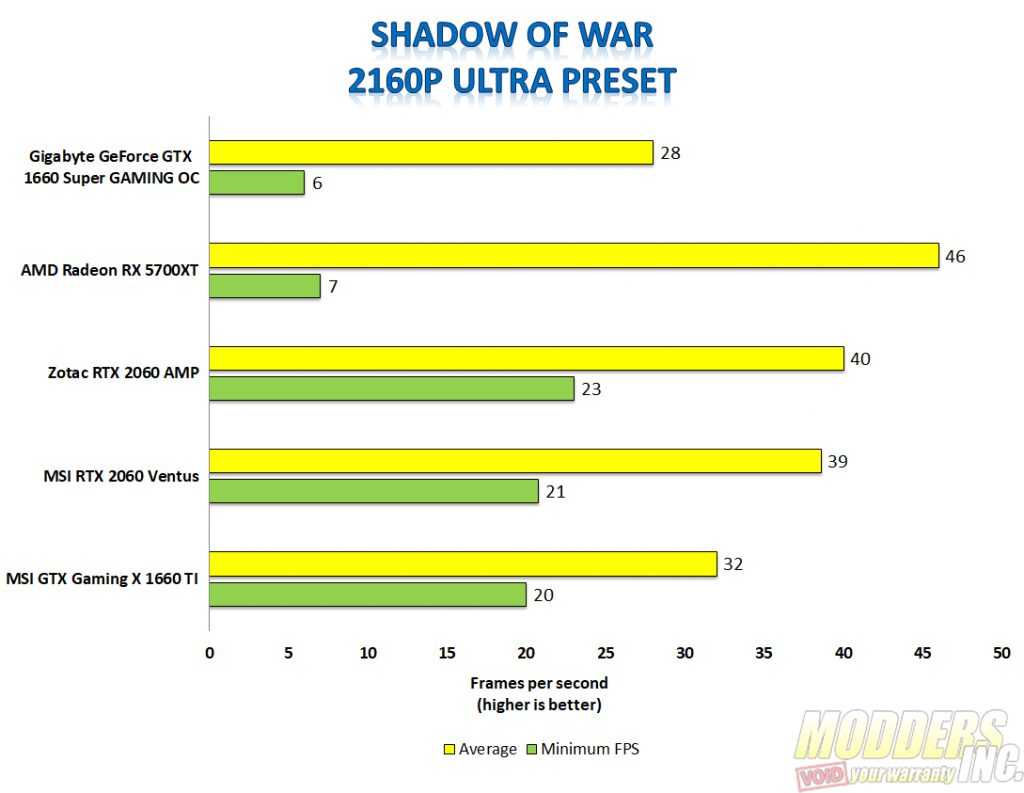Gigabyte 1660 super shadow of war 4k