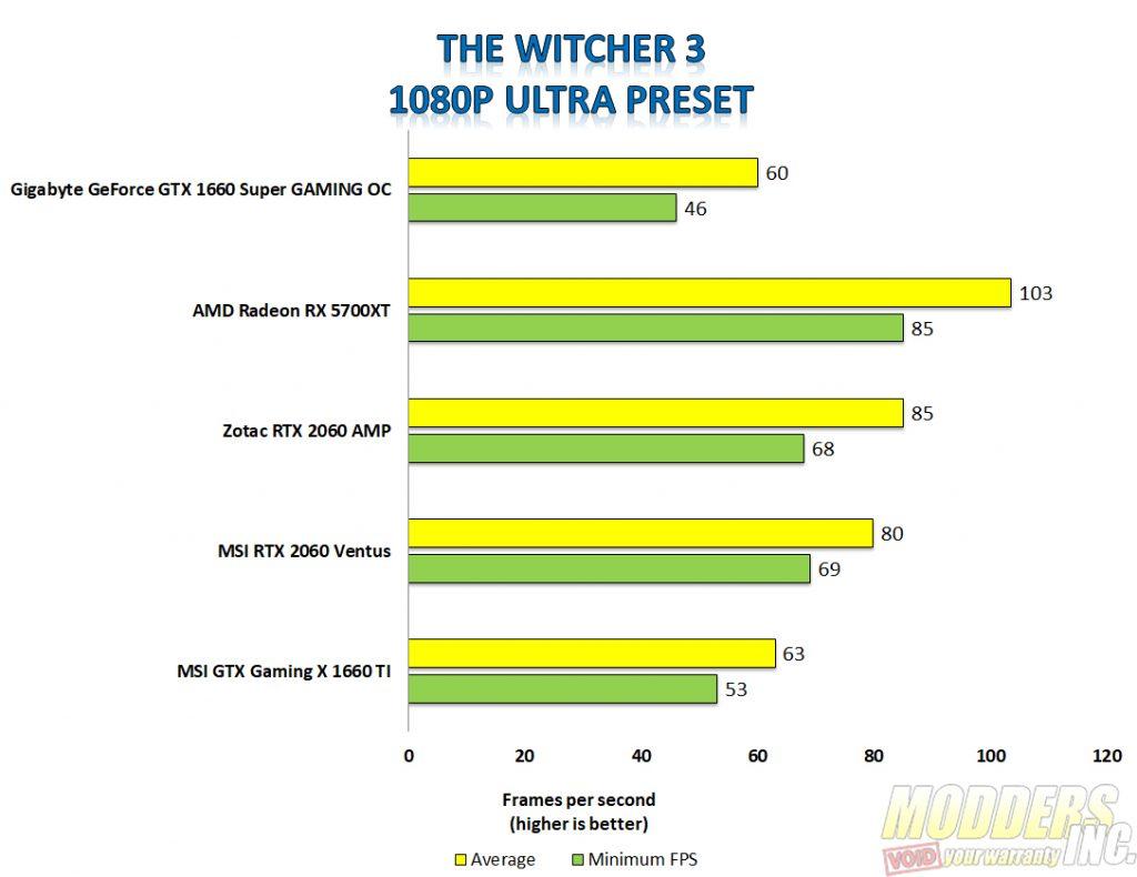 Gigabyte 1660 super the witcher 3 1080p