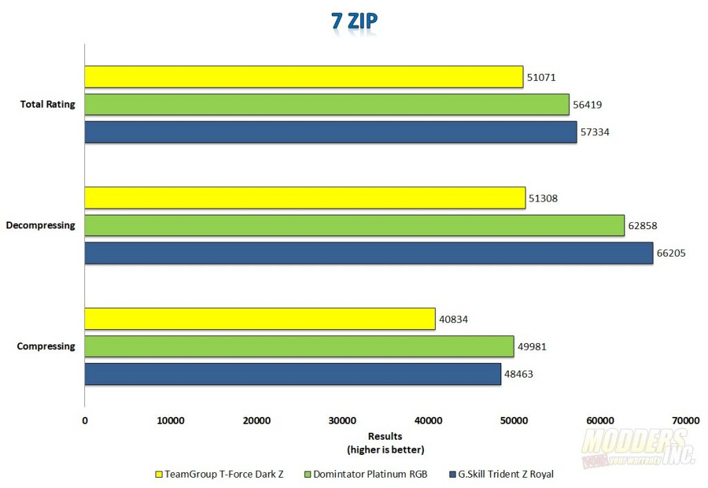 TeamGroup T-FORCE Dark Z DDR4 3600 MHz memory review ddr4 memory, Memory, team group, teamgroup 5
