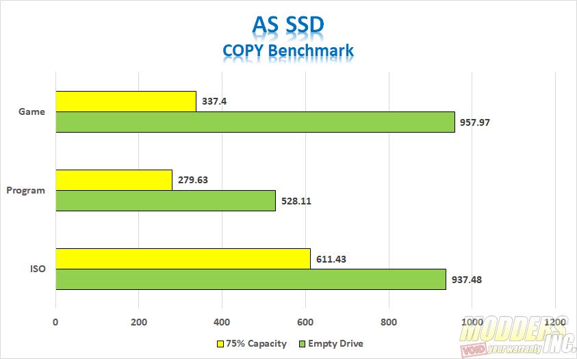 ADATA SE800 Charts AS SSD Copy Benchmark