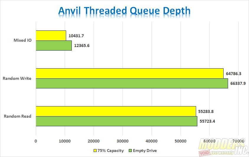 ADATA SE800 Charts Anvils Mixed Que Depth