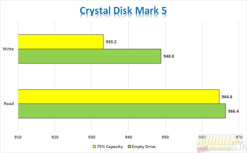 ADATA SE800 Charts Crystal Disk Mark 5