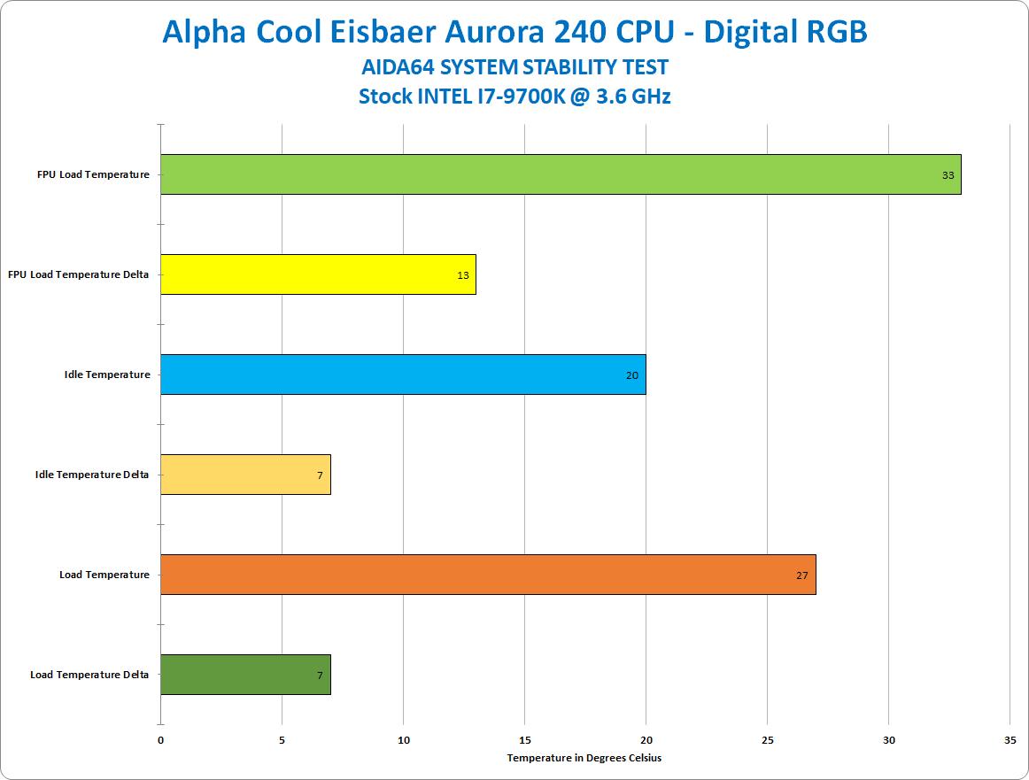 Alphacool Eisbaer Aurora 240 RGB CPU AIO Loop AIO, Alpha Cool, AlphaCool, AMD, ARGB, Cooler, Eisbaer Aurora 240 RGB, Intel, rgb, Water Cooling 1